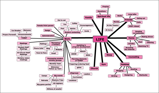 mind map of life